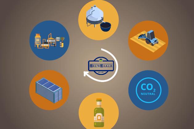 Klimaneutrale Modulare Bio-Brauerei